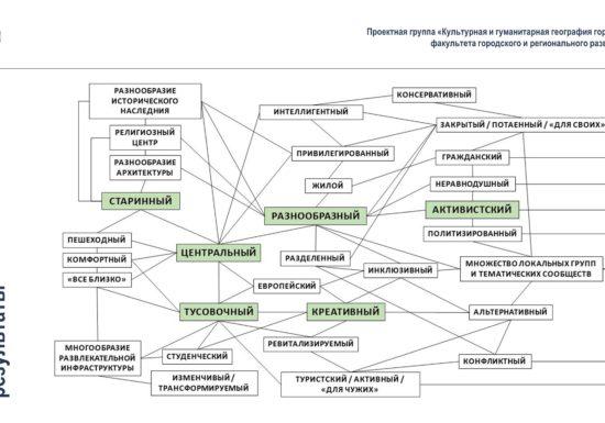 Результаты комплексного исследования Басманного района